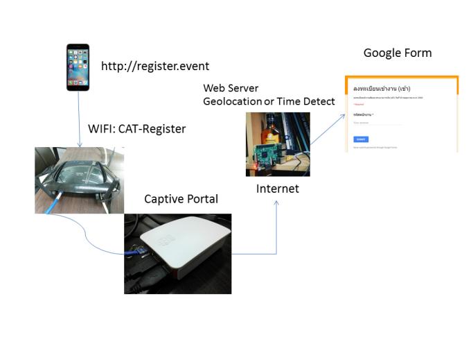 register_system