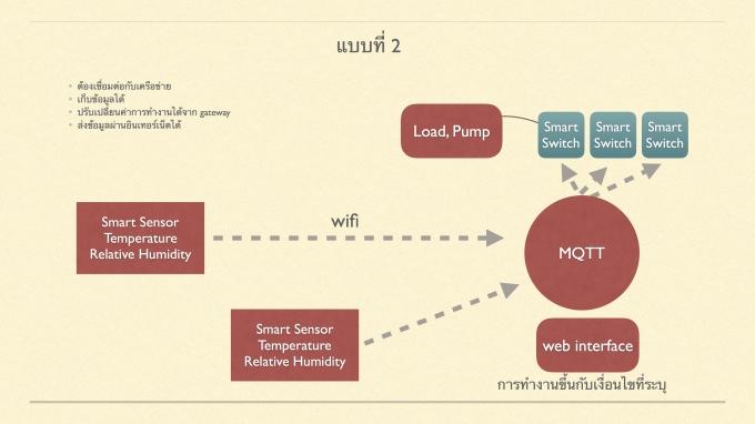 ogofarm_diagram