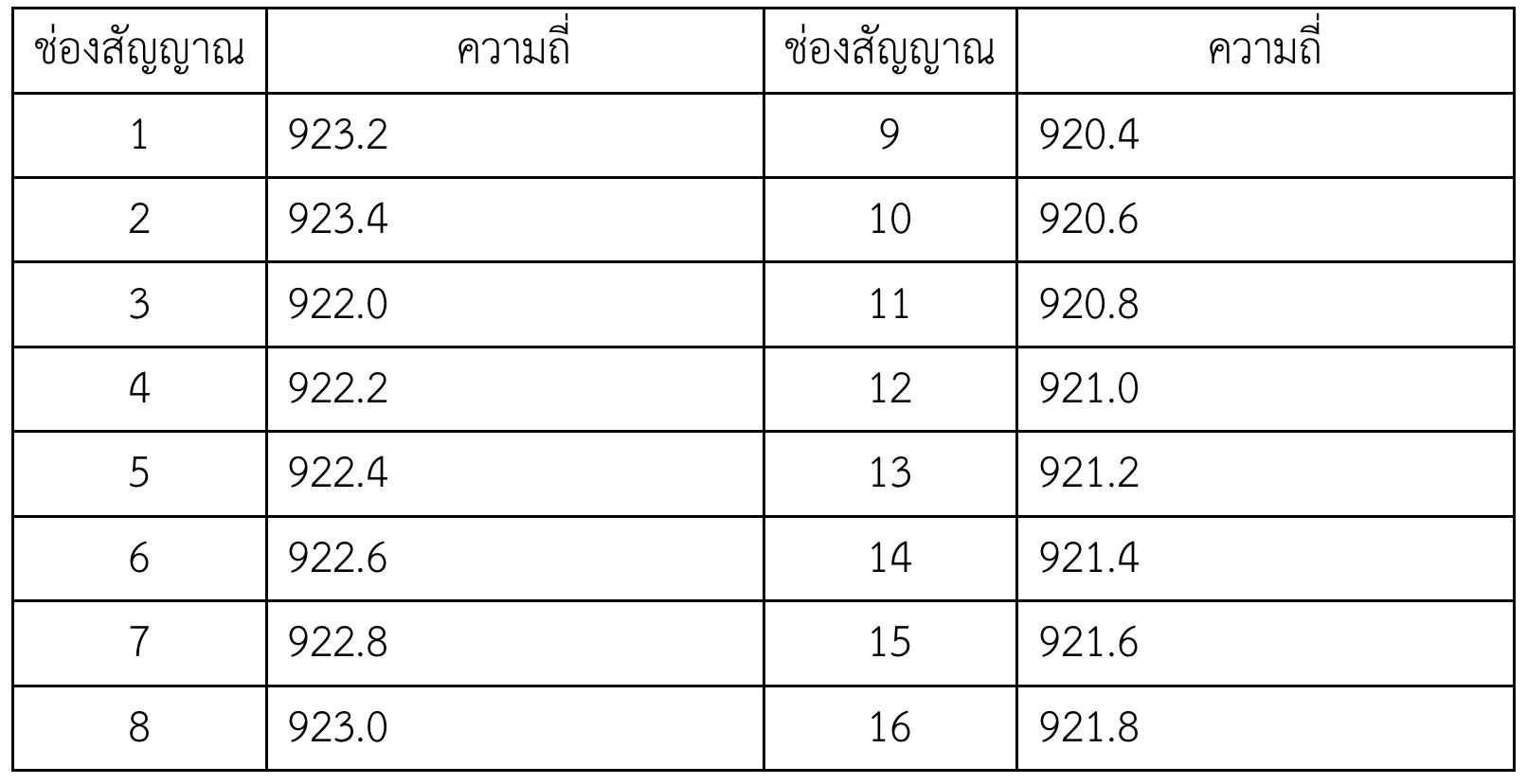 การเชื่อมต่อ LoRaWAN ของ CAT Telecom ด้วย Lopy4, Sodaq One, TTGO